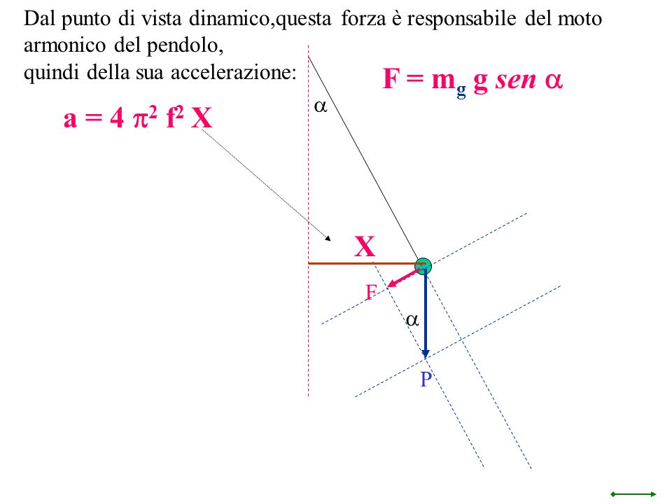 Dal punto di vista dinamico,questa forza è responsabile del moto armonico del pendolo,