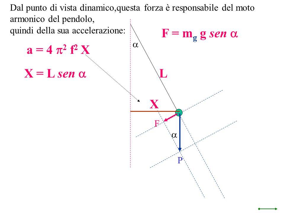 F = mg g sen a a = 4 p2 f2 X X = L sen a L X