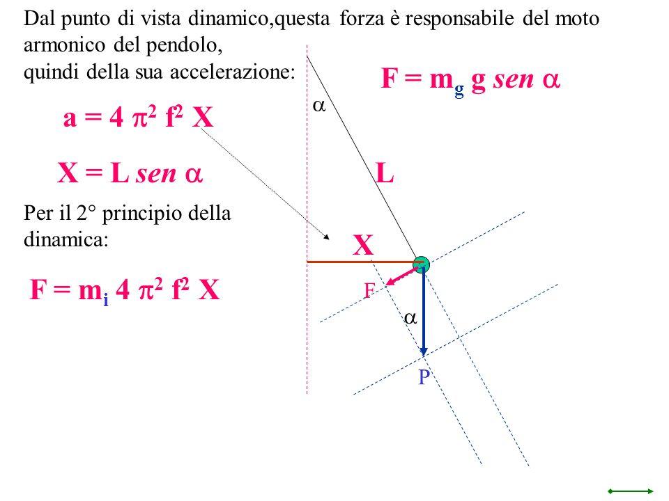 F = mg g sen a a = 4 p2 f2 X X = L sen a L X F = mi 4 p2 f2 X