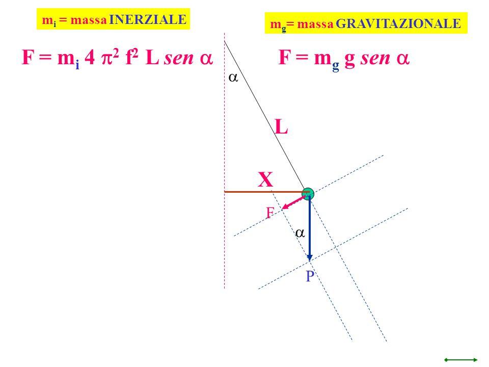 F = mi 4 p2 f2 L sen a F = mg g sen a L X a F a P mi = massa INERZIALE