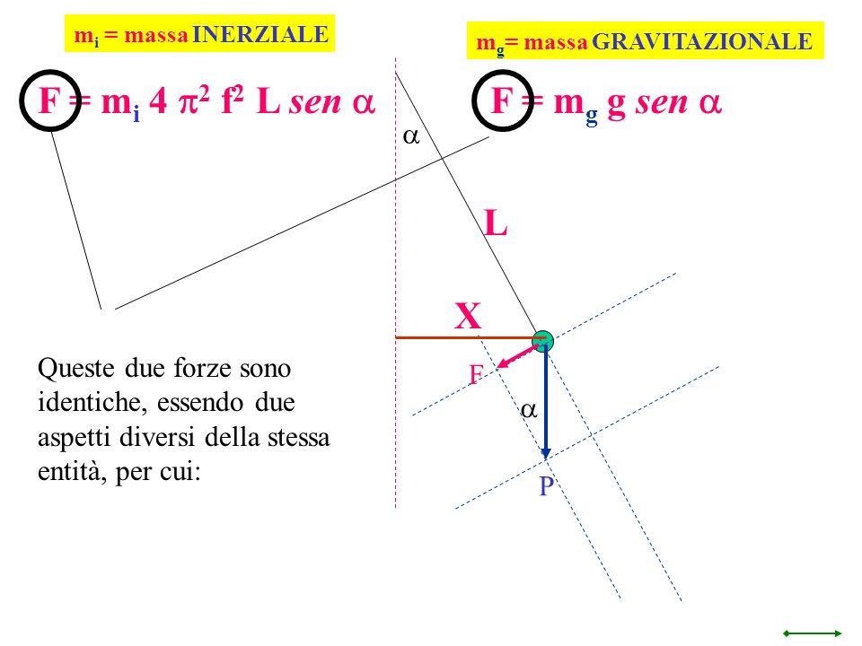 F = mi 4 p2 f2 L sen a F = mg g sen a L X a