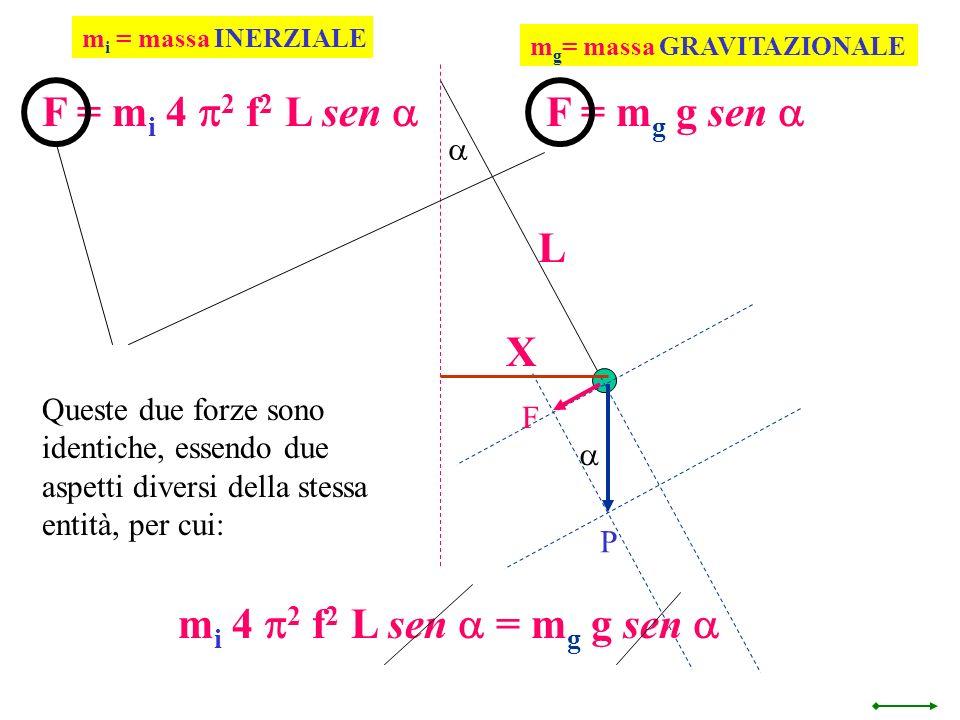 F = mi 4 p2 f2 L sen a F = mg g sen a L X