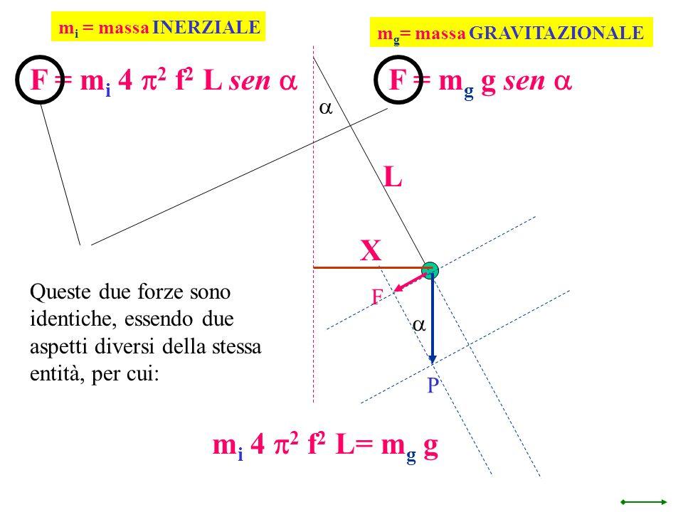 F = mi 4 p2 f2 L sen a F = mg g sen a L X mi 4 p2 f2 L= mg g a