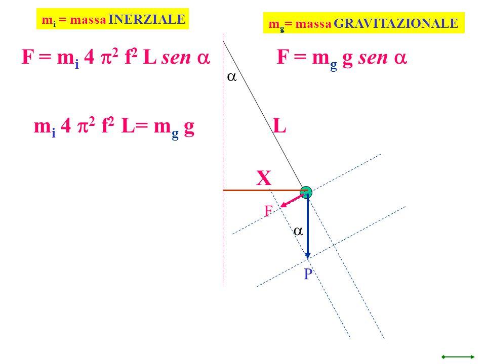 F = mi 4 p2 f2 L sen a F = mg g sen a mi 4 p2 f2 L= mg g L X a F a P