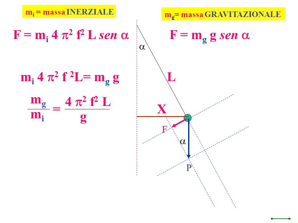 F = mi 4 p2 f2 L sen a F = mg g sen a mi 4 p2 f 2L= mg g L mg