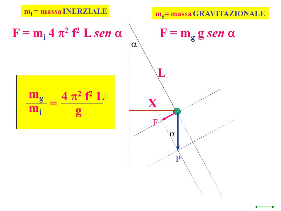 F = mi 4 p2 f2 L sen a F = mg g sen a L mg 4 p2 f2 L = X mi g a F a P