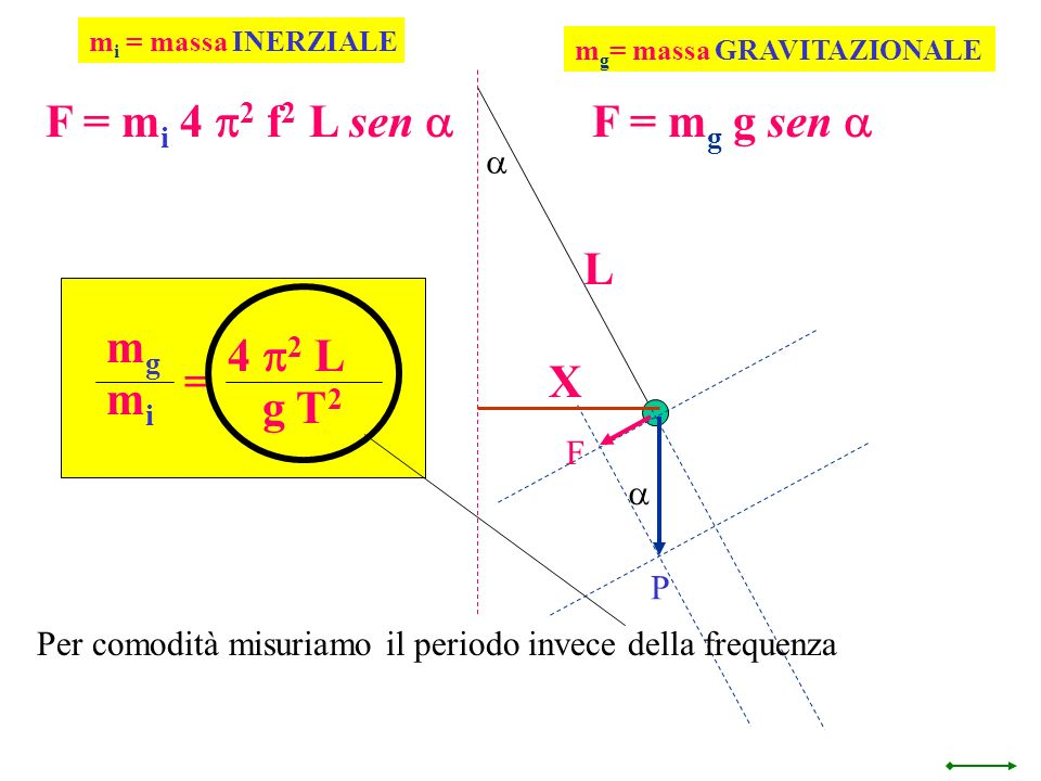 F = mi 4 p2 f2 L sen a F = mg g sen a L mg 4 p2 L = X mi g T2 a F a P