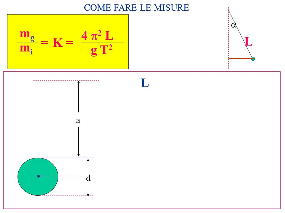 COME FARE LE MISURE a L mg mi = 4 p2 L g T2 K = L a d