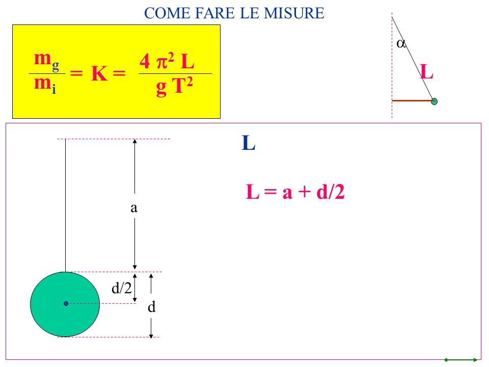 COME FARE LE MISURE a L mg mi = 4 p2 L g T2 K = L L = a + d/2 a d/2 d