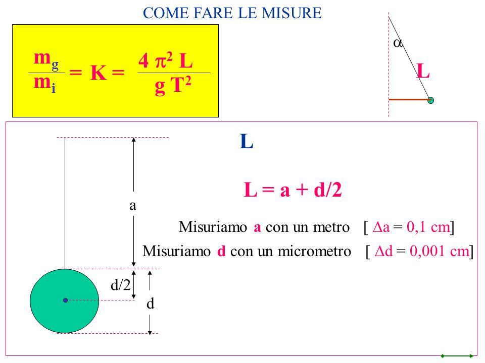L mg mi = 4 p2 L g T2 K = L L = a + d/2 COME FARE LE MISURE a a
