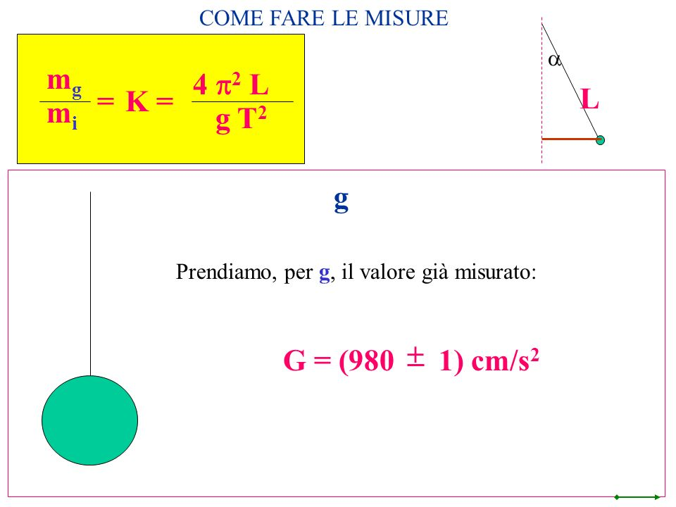 L mg mi = 4 p2 L g T2 K = g + G = (980 1) cm/s2 COME FARE LE MISURE a