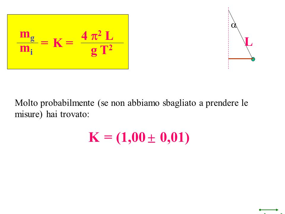 a L. mg. mi. = 4 p2 L. g T2. K = Molto probabilmente (se non abbiamo sbagliato a prendere le misure) hai trovato: