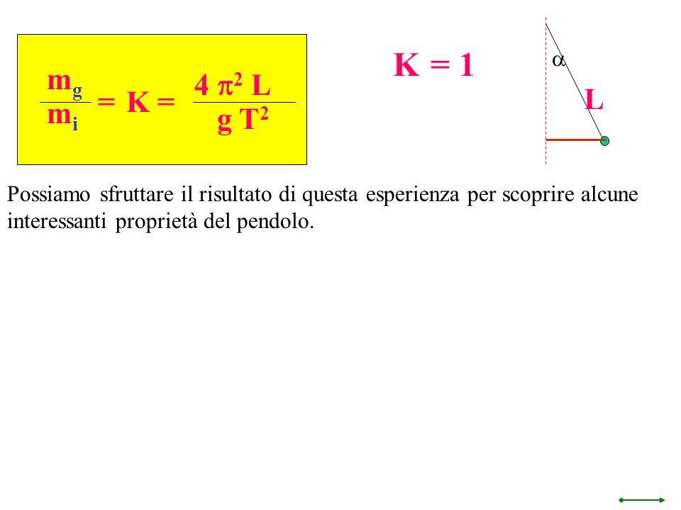 a L. mg. mi. = 4 p2 L. g T2. K = K = 1.