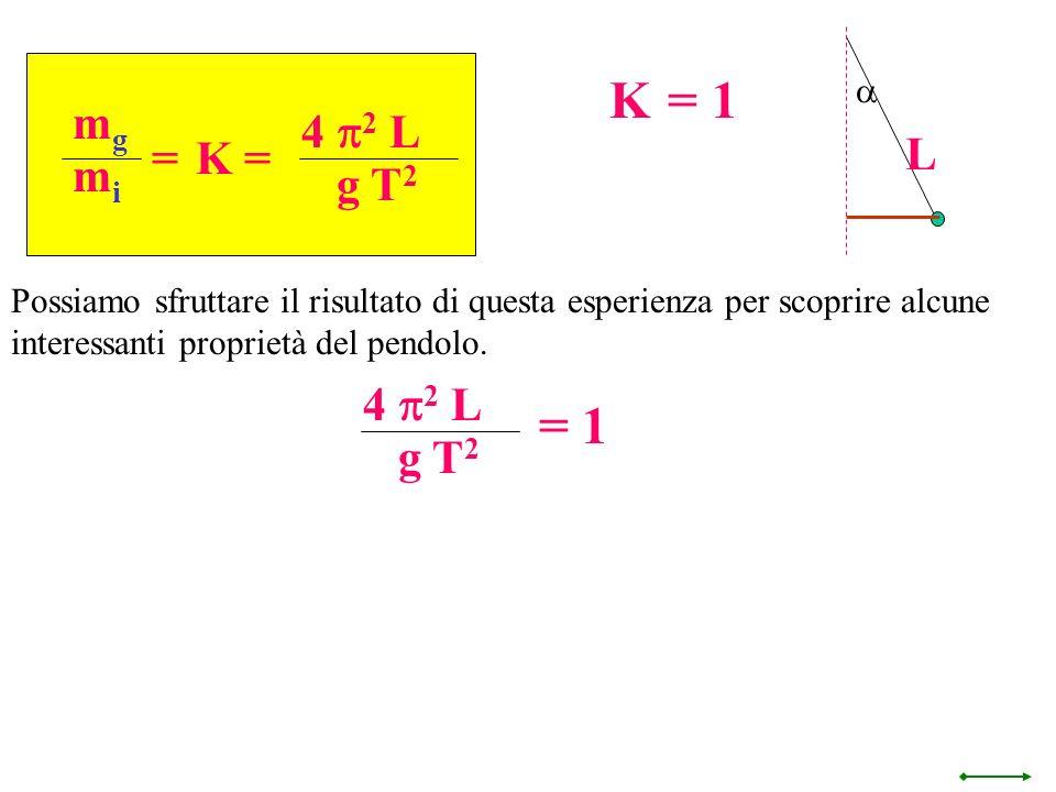 K = 1 = 1 L mg 4 p2 L g T2 = K = mi 4 p2 L g T2 a