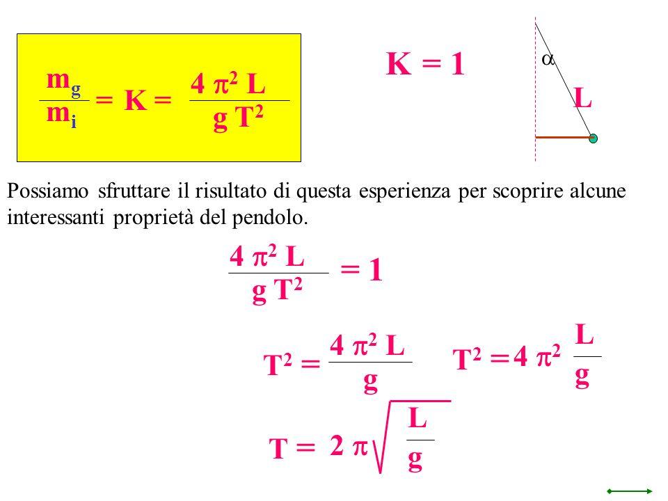 K = 1 = 1 L mg 4 p2 L g T2 = K = mi 4 p2 L g T2 L 4 p2 L T2 = 4 p2