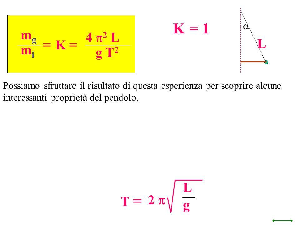 K = 1 L mg 4 p2 L g T2 = K = mi L g T = 2 p a
