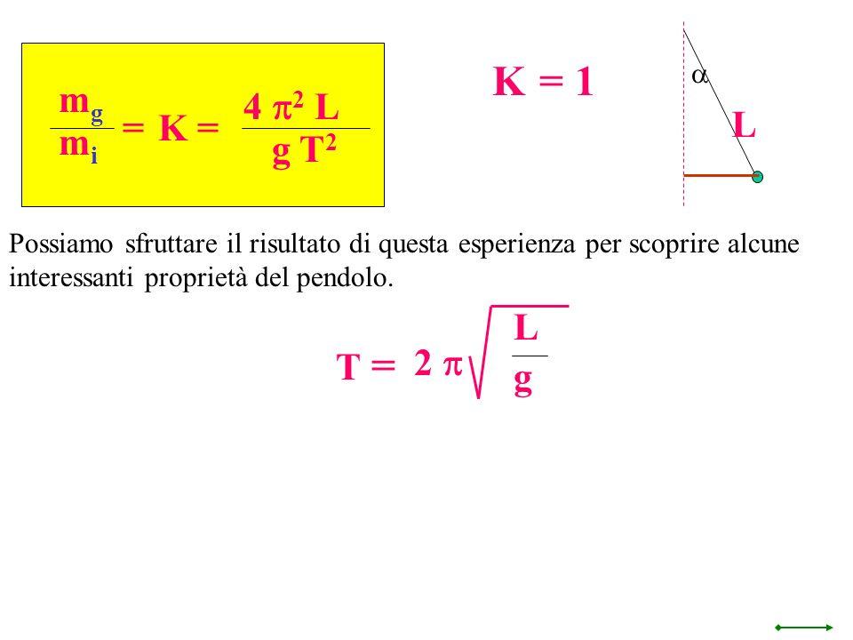K = 1 L mg 4 p2 L g T2 = K = mi T = L g 2 p a