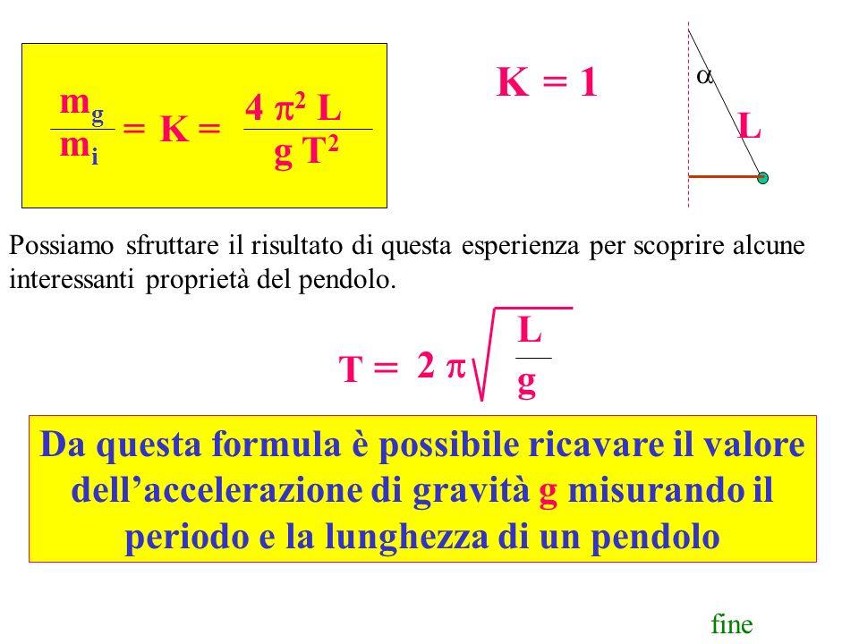 aL. K = 1. mg. 4 p2 L. g T2. = K = mi. Possiamo sfruttare il risultato di questa esperienza per scoprire alcune interessanti proprietà del pendolo.