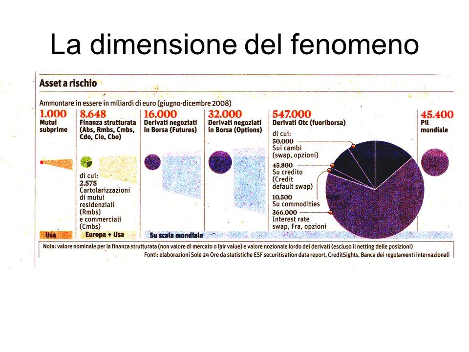 La dimensione del fenomeno