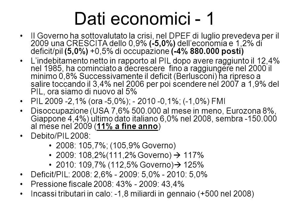 Dati economici - 1