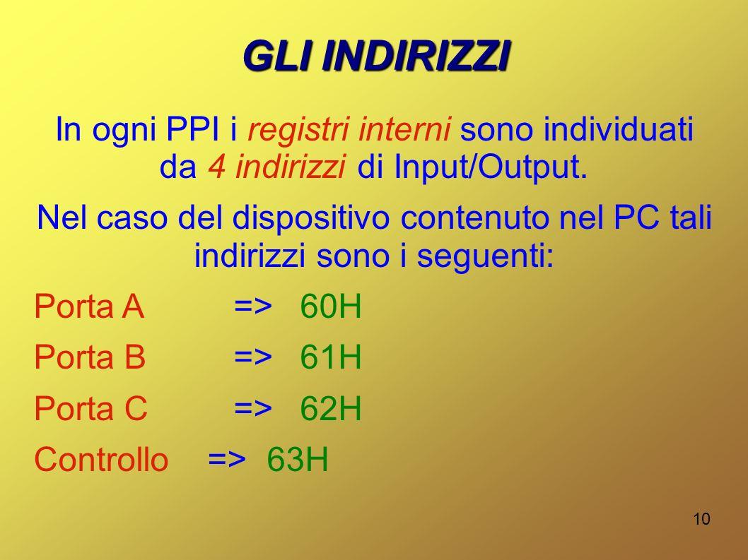 GLI INDIRIZZI In ogni PPI i registri interni sono individuati da 4 indirizzi di Input/Output.