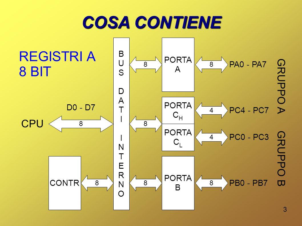 COSA CONTIENE REGISTRI A 8 BIT GRUPPO A CPU GRUPPO B B PORTA U A S