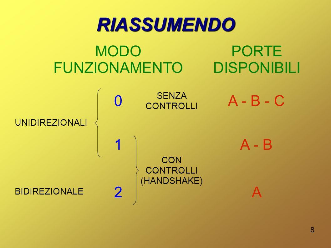 RIASSUMENDO MODO FUNZIONAMENTO PORTE DISPONIBILI A - B - C 1 A - B 2 A
