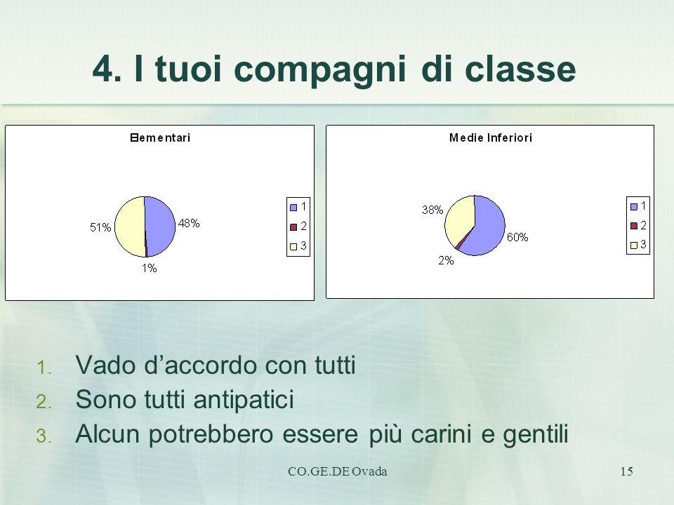 4. I tuoi compagni di classe