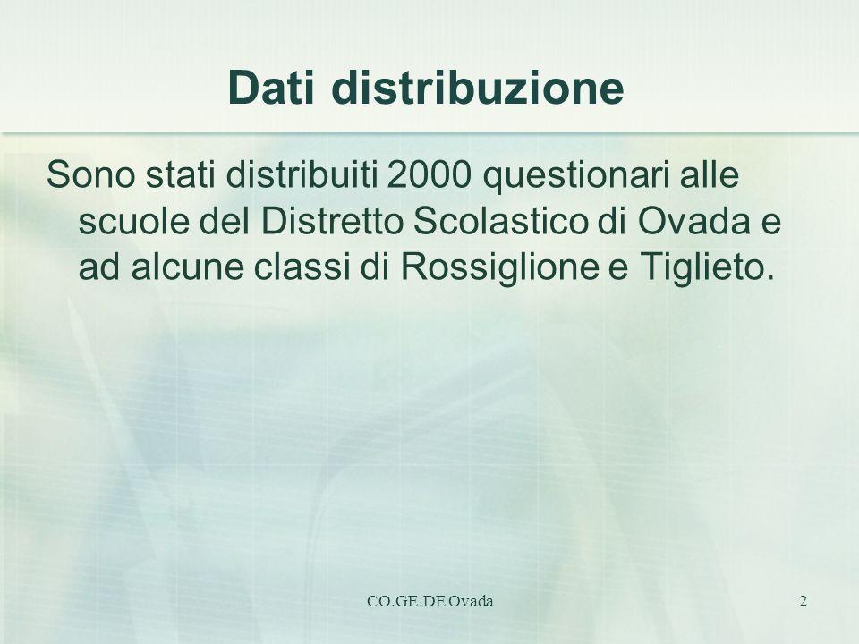 Dati distribuzione
