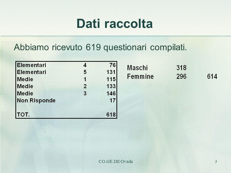 Dati raccolta Abbiamo ricevuto 619 questionari compilati.