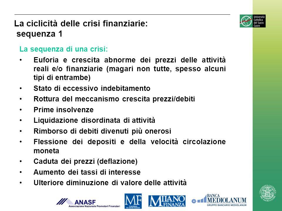 La ciclicità delle crisi finanziarie: sequenza 1