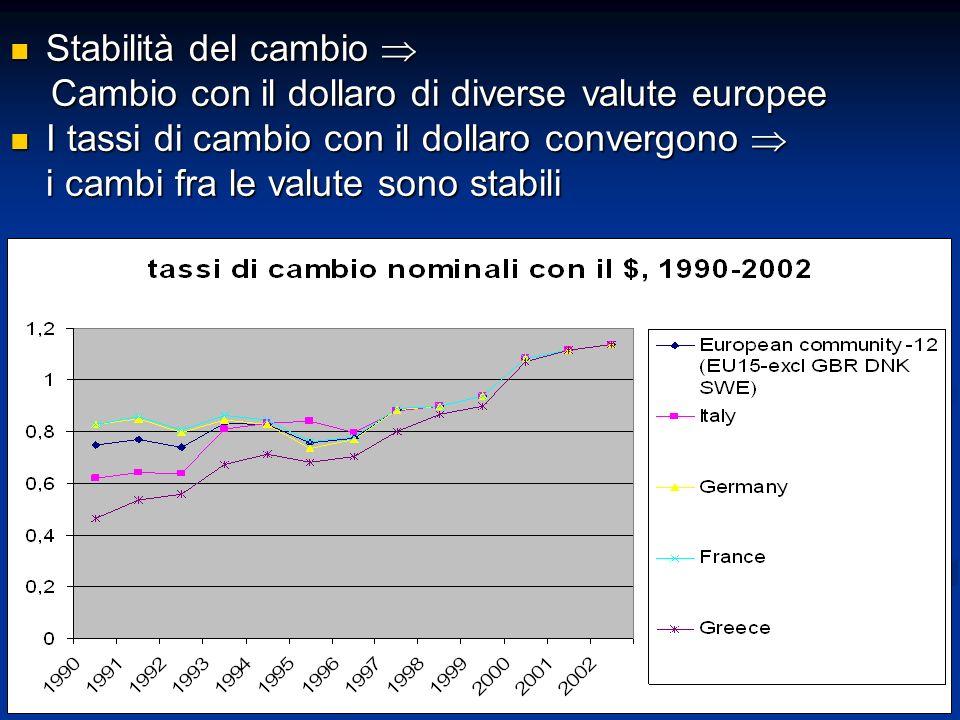 Stabilità del cambio  Cambio con il dollaro di diverse valute europee.