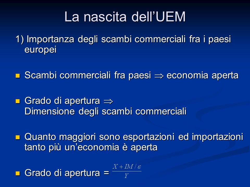 La nascita dell'UEM 1) Importanza degli scambi commerciali fra i paesi europei. Scambi commerciali fra paesi  economia aperta.