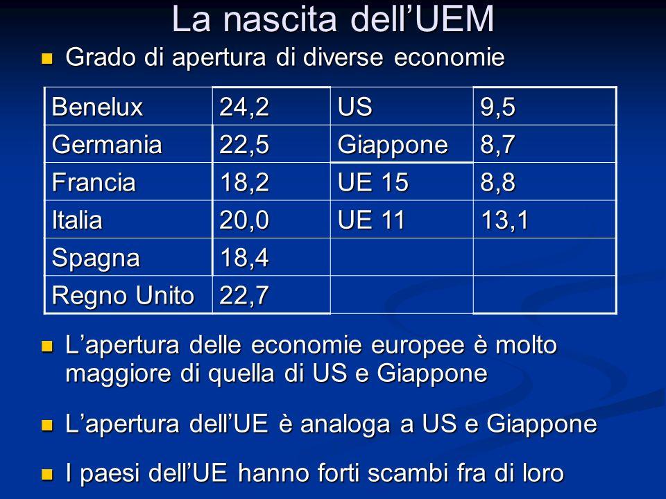 La nascita dell'UEM Grado di apertura di diverse economie