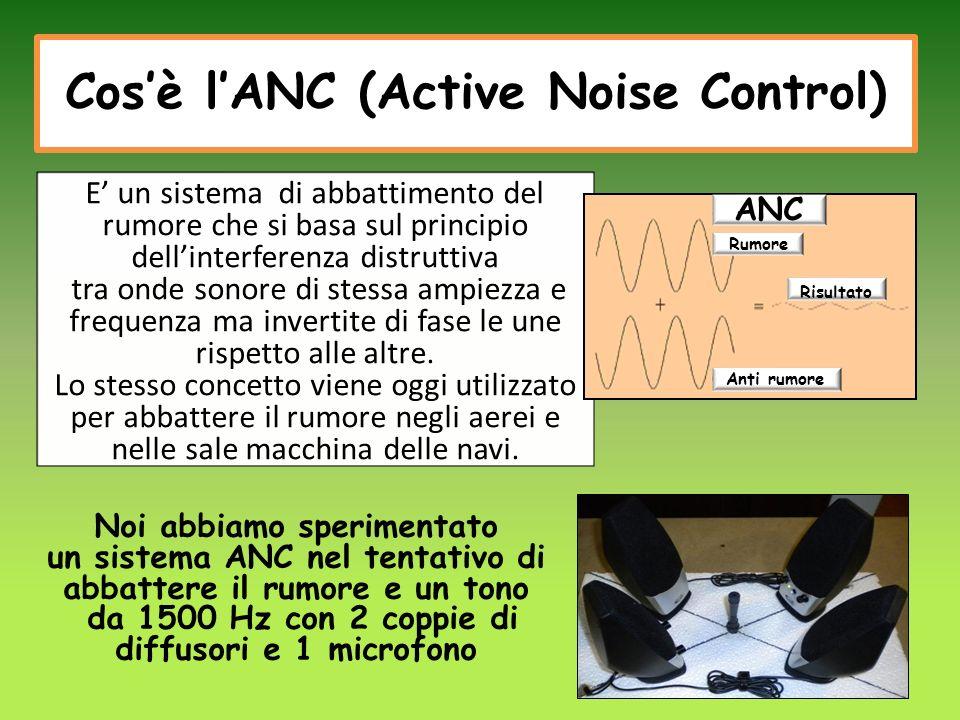 Cos'è l'ANC (Active Noise Control)