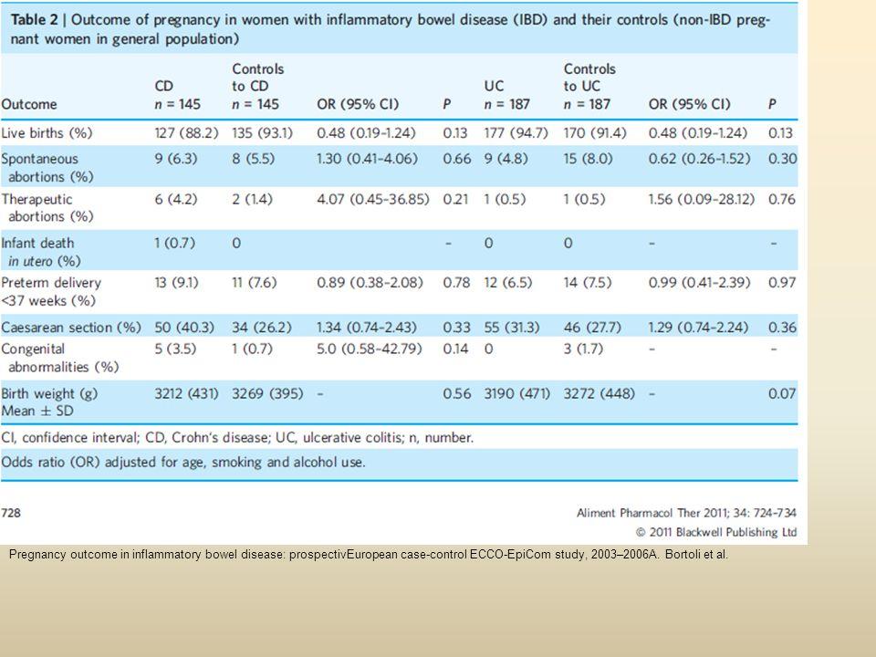 Pregnancy outcome in inflammatory bowel disease: prospectivEuropean case-control ECCO-EpiCom study, 2003–2006A. Bortoli et al.