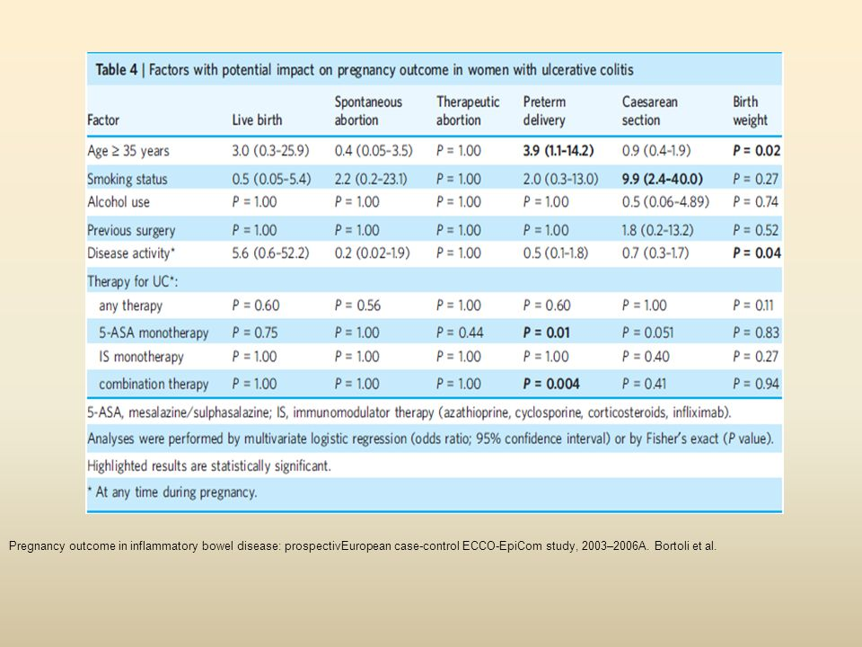 Pregnancy outcome in inflammatory bowel disease: prospectivEuropean case-control ECCO-EpiCom study, 2003–2006A.
