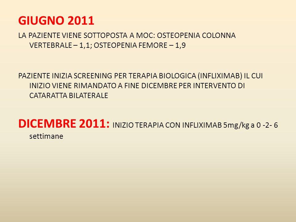 GIUGNO 2011 LA PAZIENTE VIENE SOTTOPOSTA A MOC: OSTEOPENIA COLONNA VERTEBRALE – 1,1; OSTEOPENIA FEMORE – 1,9.