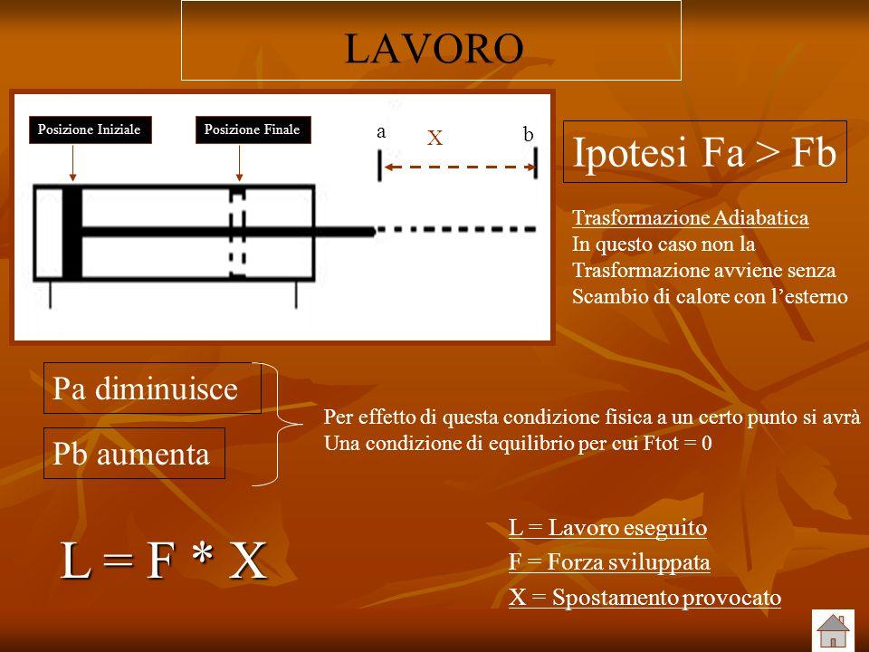 L = F * X LAVORO Ipotesi Fa > Fb Pa diminuisce Pb aumenta