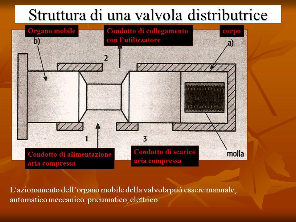 Struttura di una valvola distributrice
