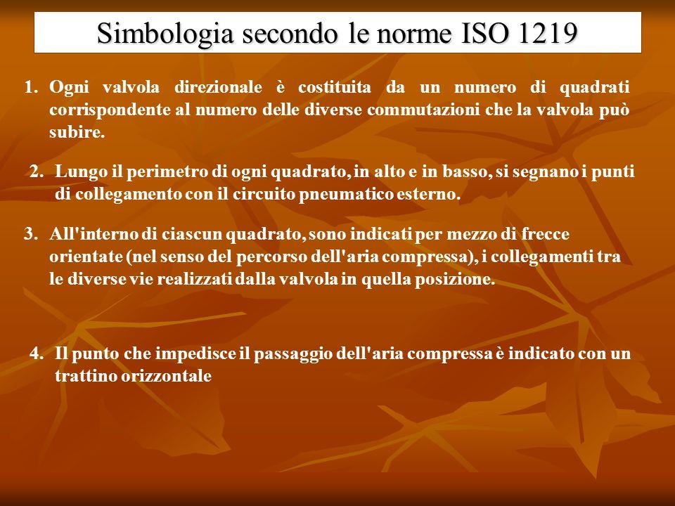 Simbologia secondo le norme ISO 1219