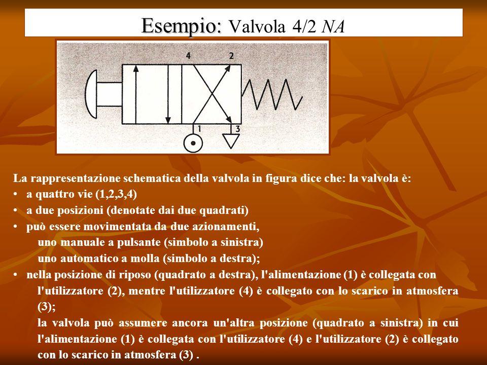 Esempio: Valvola 4/2 NA La rappresentazione schematica della valvola in figura dice che: la valvola è: