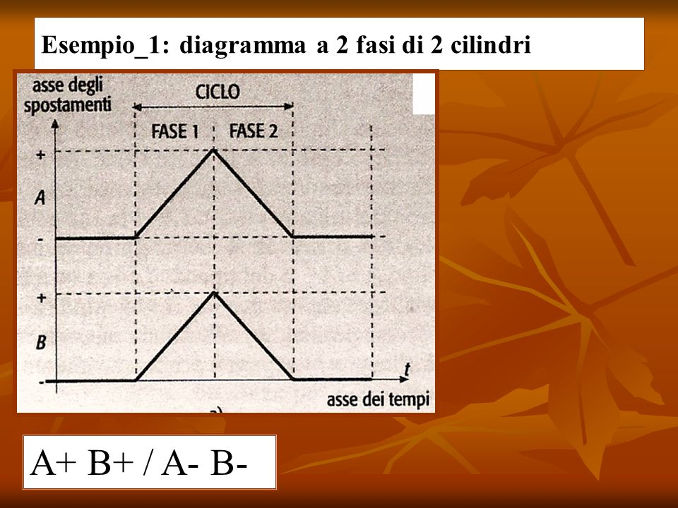 Esempio_1: diagramma a 2 fasi di 2 cilindri