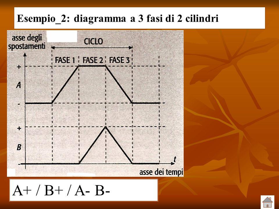 Esempio_2: diagramma a 3 fasi di 2 cilindri