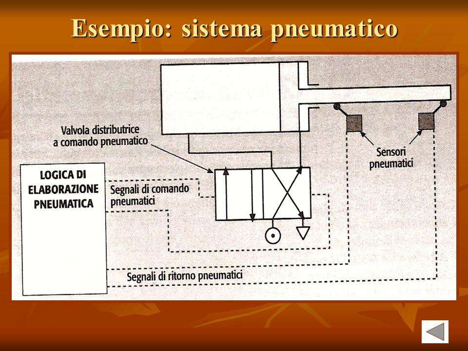 Esempio: sistema pneumatico