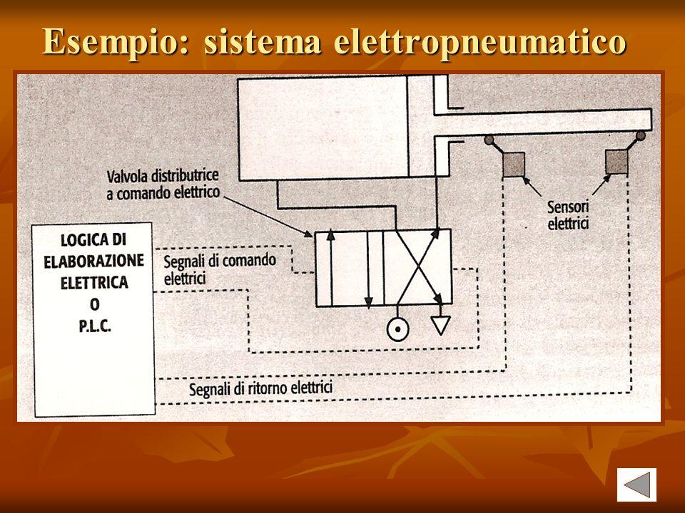 Esempio: sistema elettropneumatico
