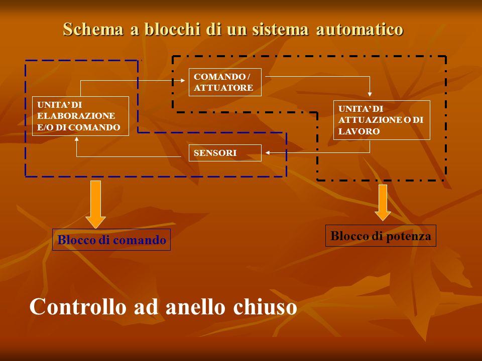 Schema a blocchi di un sistema automatico