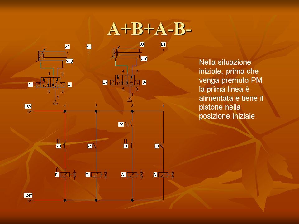 A+B+A-B- Nella situazione iniziale, prima che venga premuto PM la prima linea è alimentata e tiene il pistone nella posizione iniziale.