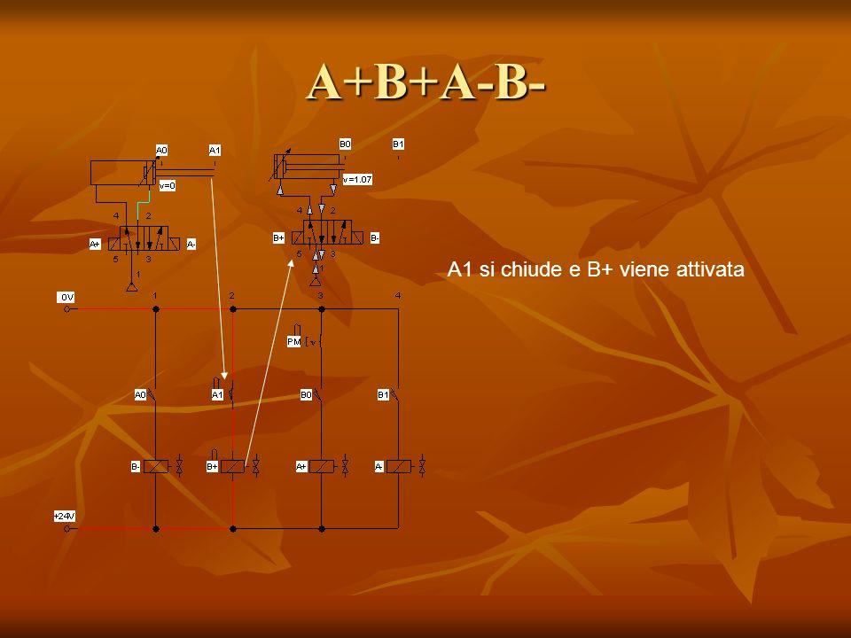 A+B+A-B- A1 si chiude e B+ viene attivata