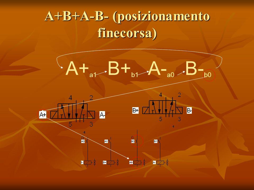 A+B+A-B- (posizionamento finecorsa)